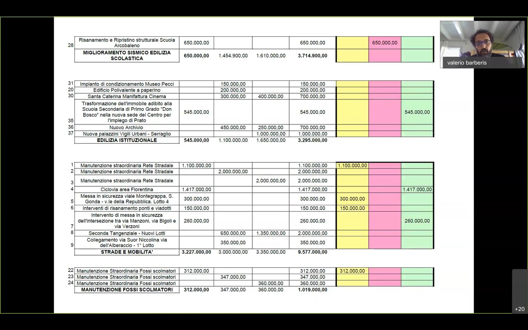 Commissione n. 3 e n.2 sul Bilancio del 01/04/2020 ore 15:00